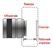Flange Focal Distance